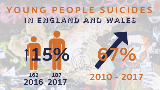 Young People Suicides in England and Wales: 15%